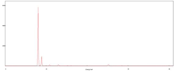 紫铜中杂质成分怎么检测——用莱雷科技合金分析仪