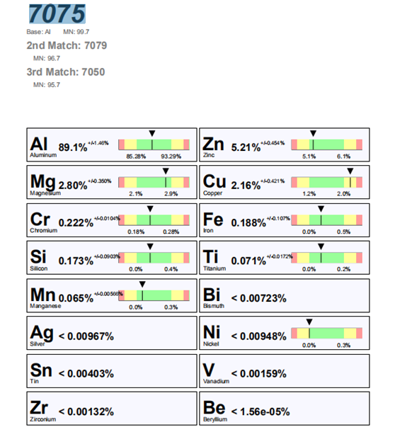 应用案例-手持式XRF在7075铝合金检测中的应用
