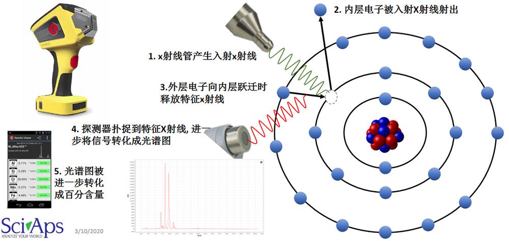 关于SCIAPS便携式光谱仪常见问题解答