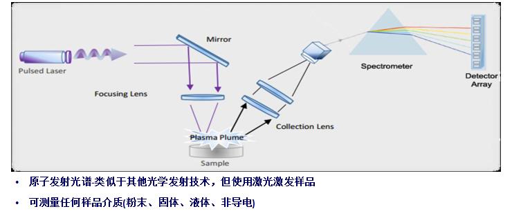 ccd和cmos传感器的优缺点